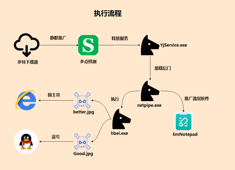 """下载器又惹祸:""""独狼""""病毒再度寄生传播"""